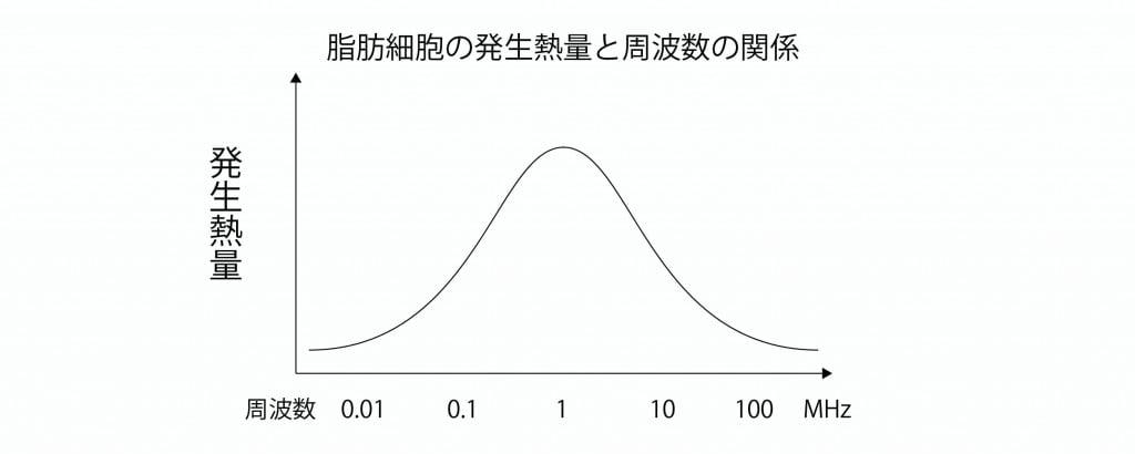 周波数グラフ